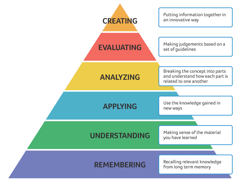 bloom-taxonomy